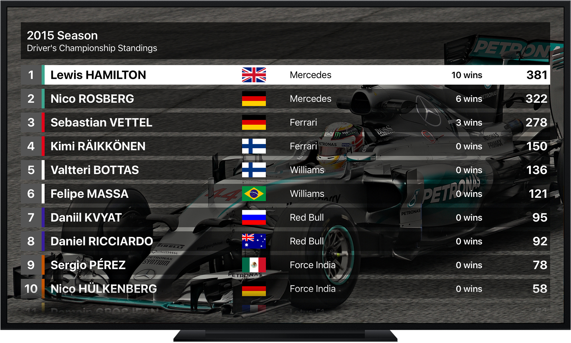 Driver's Championship Standings - Grand Prix Stats