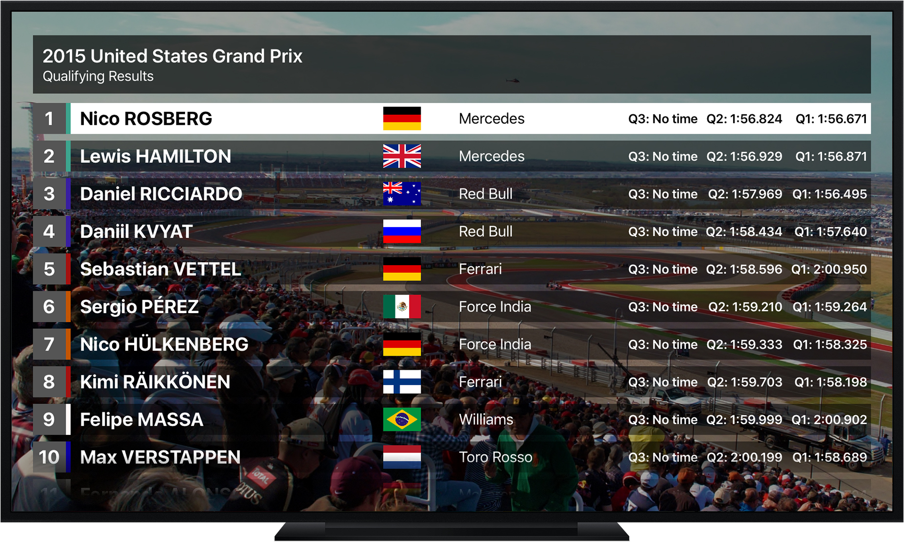 Qualifying Results - Grand Prix Stats