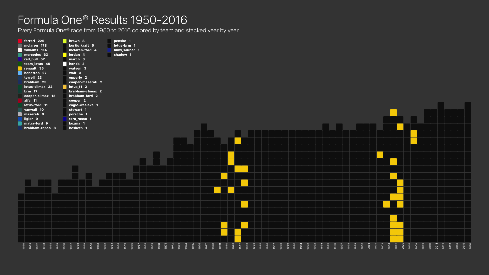 Renault F1 Victories by Year