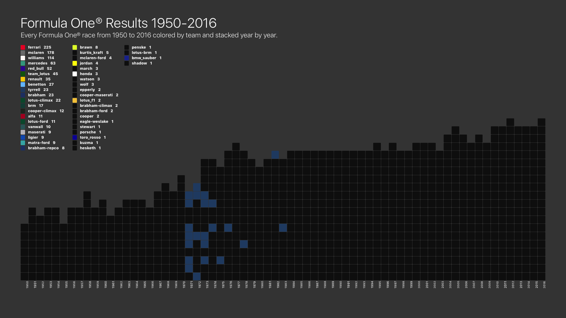 Tyrrell Victories by Year